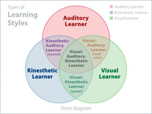 , Active Learning and Classroom Practice, Lateral Communications, Lateral Communications