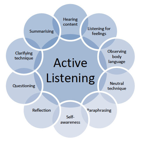 , Ten Tips to Accelerate Academic Listening, Lateral Communications