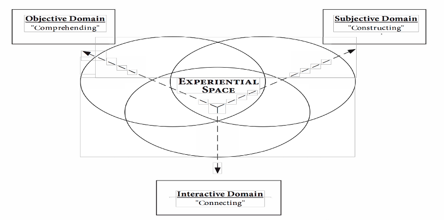 , Defining the three domains of listening, Lateral Communications